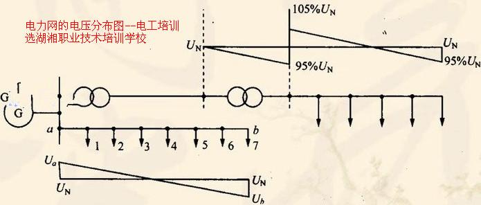 二,系统元件模型及参数计算: 包括输电线路的等值电路和参数计算,长